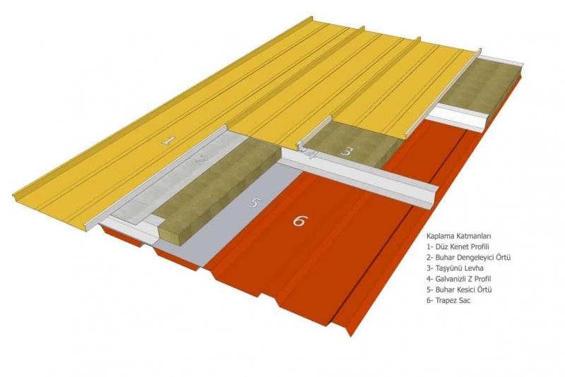 Çatı Sistemleri,